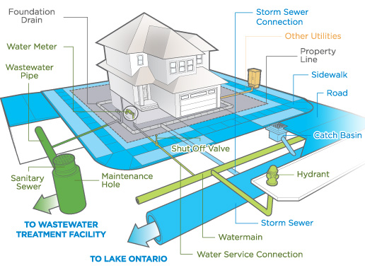 Residents who owns what for House drainage system pdf