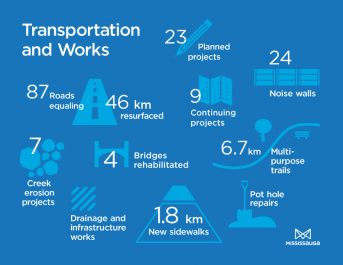 spring road contruction infographics_f
