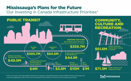 Mississauga Plans For Future infographic