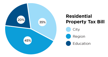Pie chart describing residential property tax bill, City 35 percent, region 45 percent and education 20 percent.