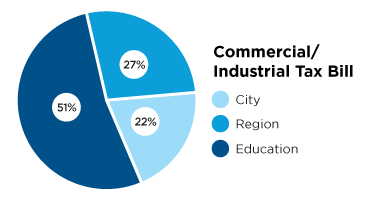 Pie chart describing commercial and industrial tax bill, City 22 percent, region 27 percent and education 51 percent.