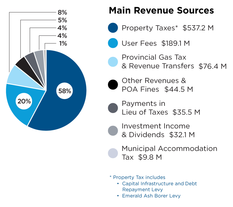 Pie chart describing budget revenue sources. Property taxes 58 percent, user fees 20 percent, provincial gas tax and revenue transfers 8 percent, other revenues and POA fines 5 percent, payments in lieu of taxes 4 percent, investment income, dividends 4 percent and municipal accommodation 1 percent .