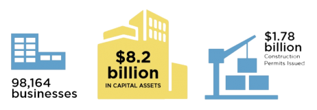2019 highlights: 98,164 businesses, 8.2 billion dollars in capital assets, 1.78 billion dollars worth of construction permits issued
