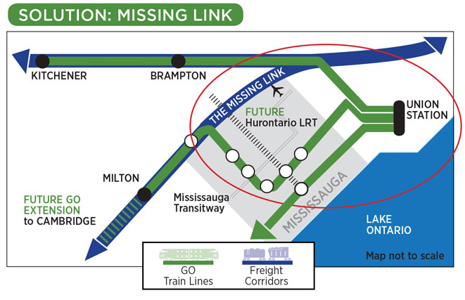 Missing link proposed GO Service transit map f