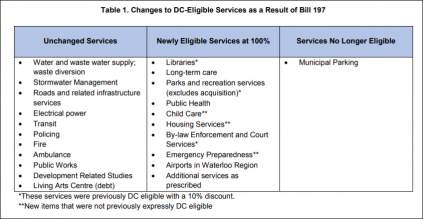 Table showing Changes to DC Eligible Services as a Result of Bill 197