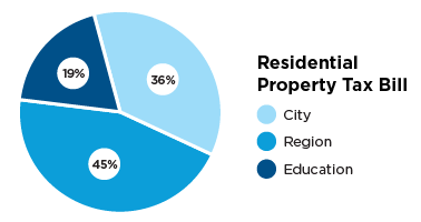 Pie chart describing residential property tax bill, City 36 percent, region 45 percent and education 19 percent.