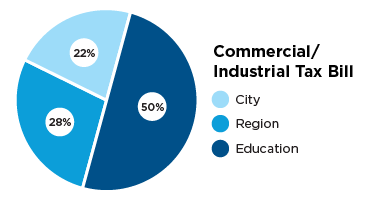 Pie chart describing commercial and industrial tax bill, City 22 percent, region 28 percent and education 50 percent.