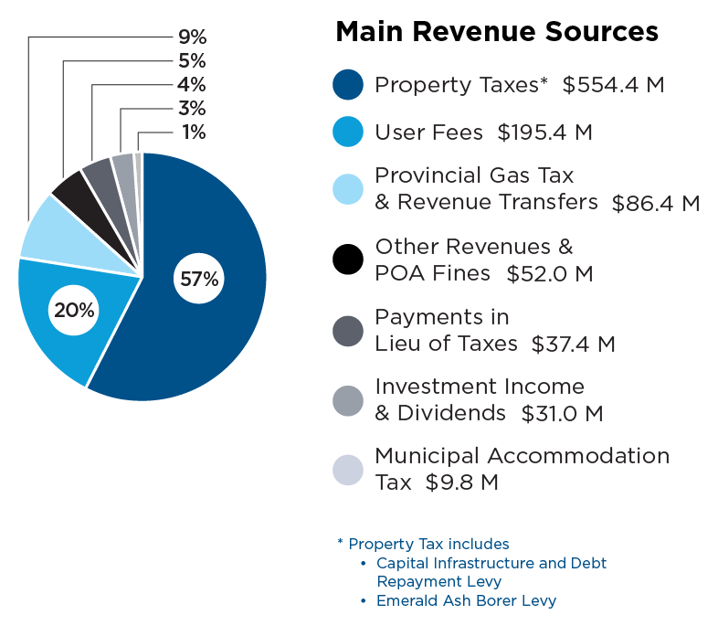 Pie chart describing budget revenue sources. Property taxes 57 percent, user fees 20 percent, provincial gas tax and revenue transfers 9 percent, other revenues and POA fines 5 percent, payments in lieu of taxes 4 percent, investment income, dividends 3 percent and municipal accommodation 1 percent.