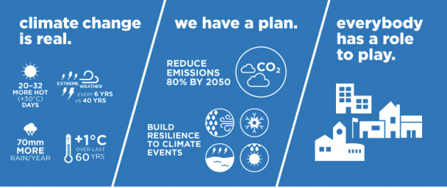Climate change is real. We have a plan. Everybody has a role to play