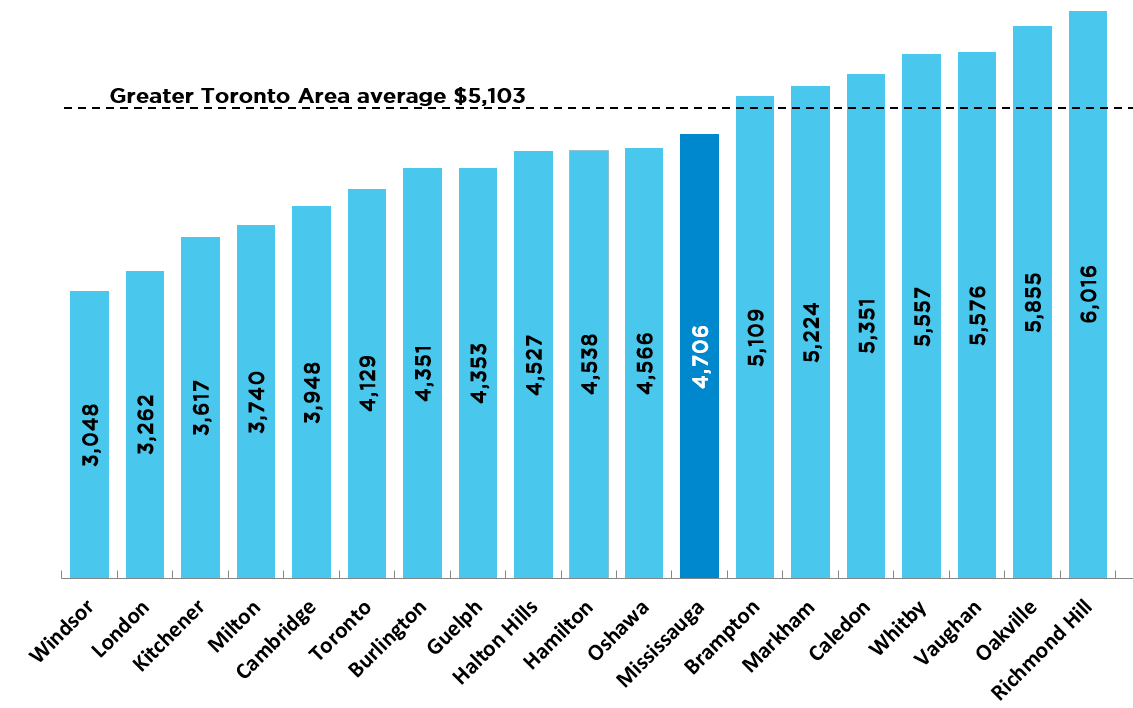 Mississauga's average taxes is $4706 which is lower than the average tax amount in the greater Toronto area at $5103