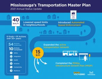 Infographic to highlight key accomplishments in 2021 of Mississauga's Transportation Master Plan
