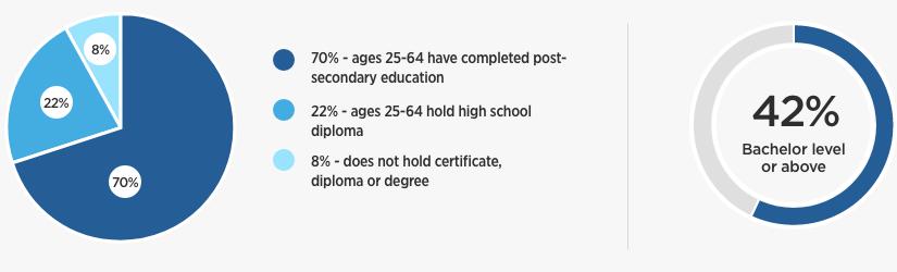 Education statistics in Mississauga*