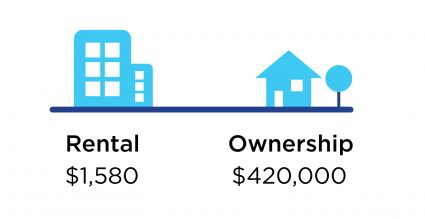 Affordable price threshold graphic