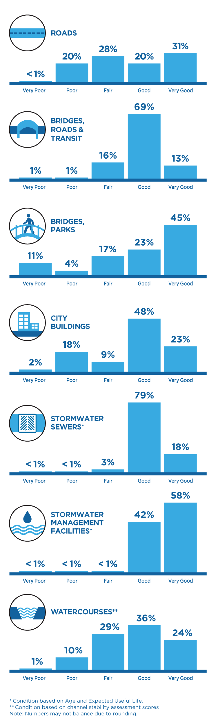 Bar graphs showing infrastructure maintenance conditions