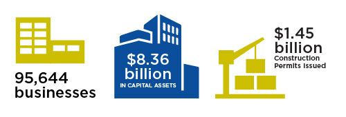 2020 highlights: 95,644 businesses, $8.36 billion in capital assets, $1.45 billion construction permits issued